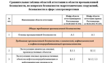 Сравнительная таблица областей аттестации в области промышленной безопасности